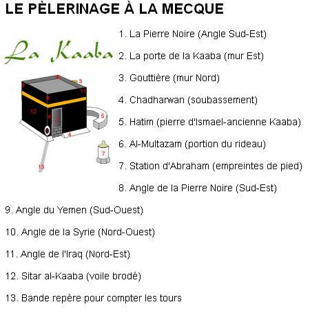 anotation repère kaaba