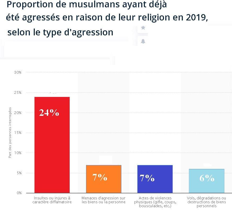 Agressions musulmans en 2019