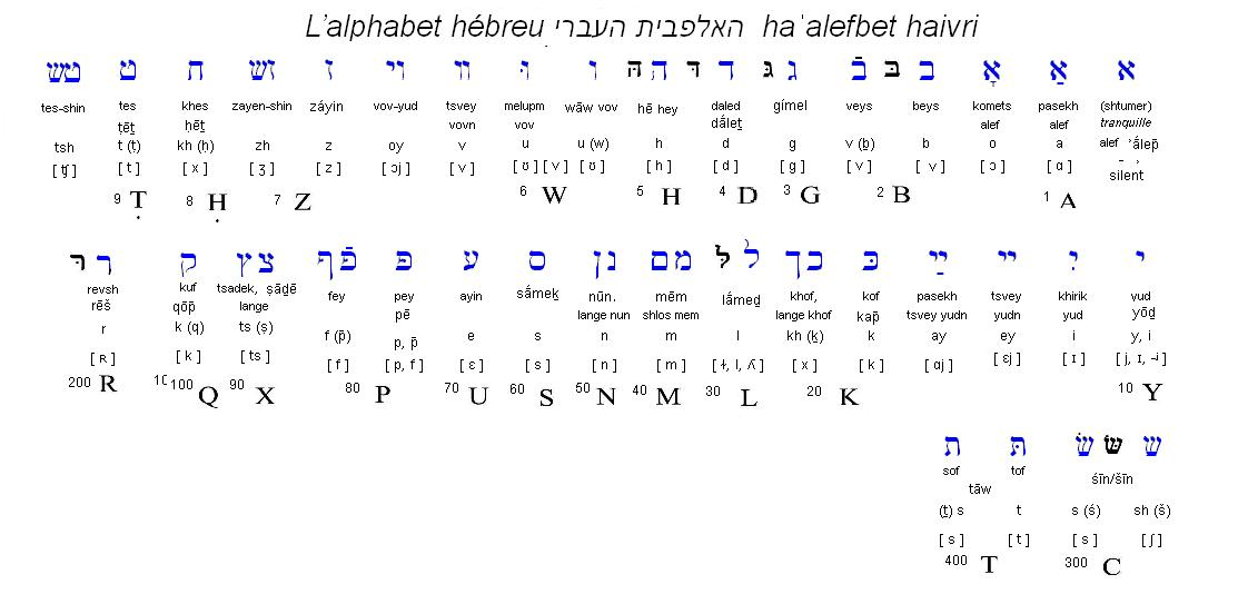 Alphabet hebreu