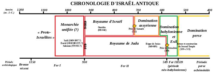 Chronologie israil antique