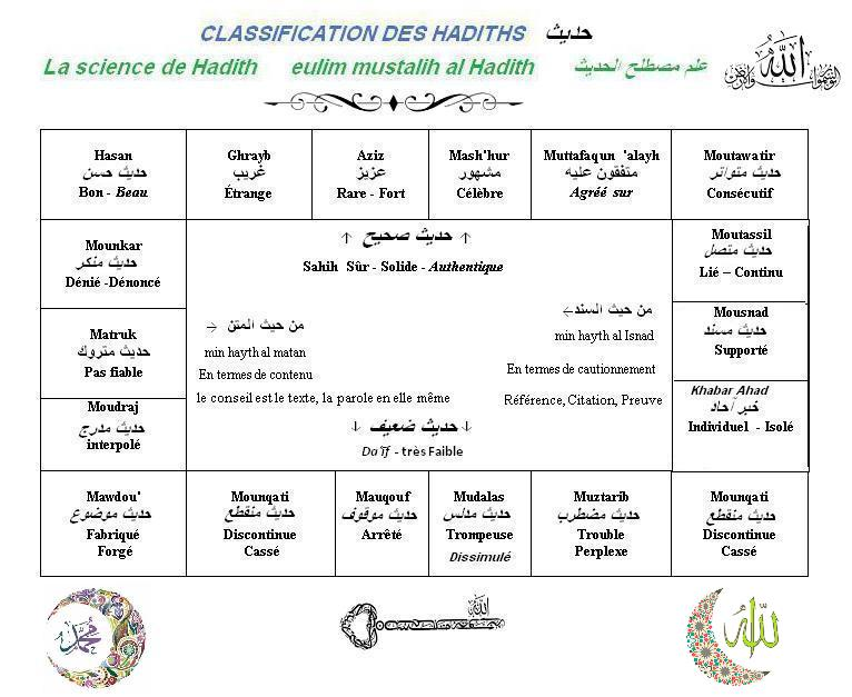 Classification des hadiths arabe francais