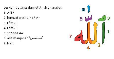 Composant du mot allah
