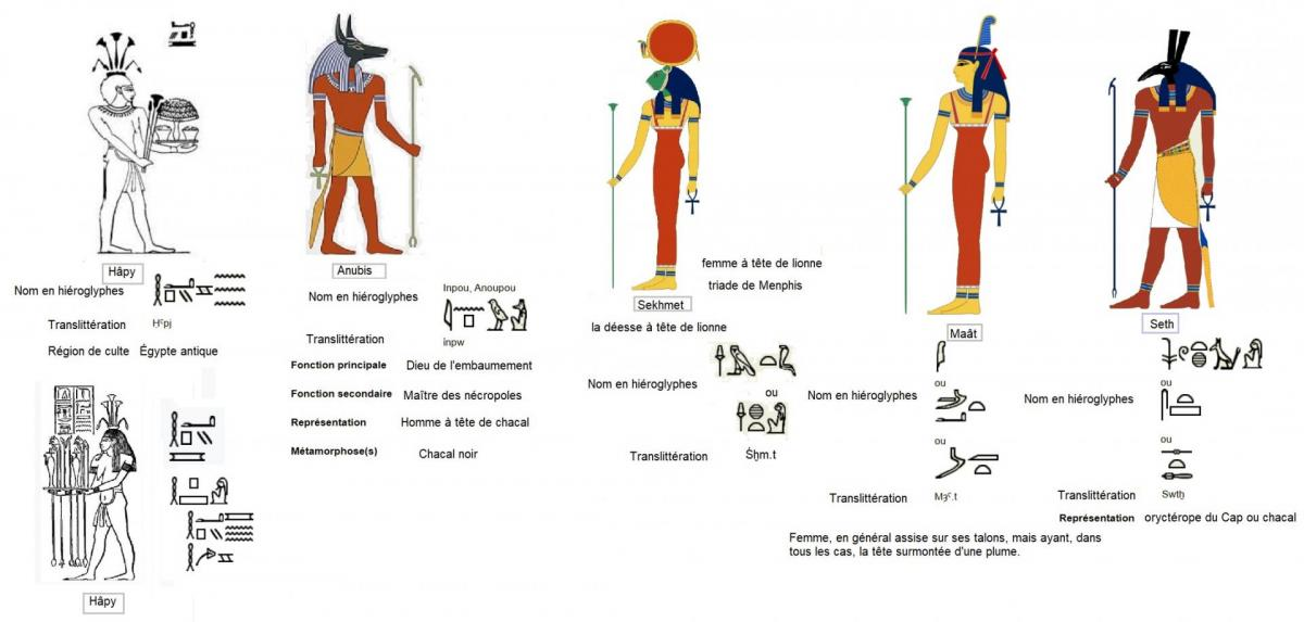 Divinites egyptiennes