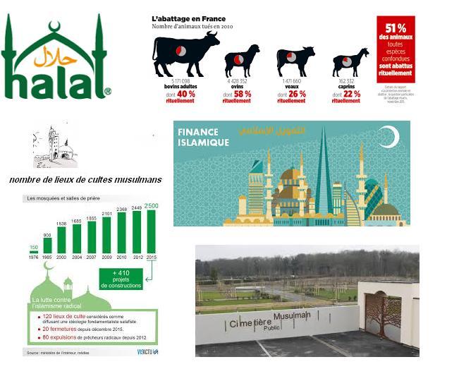 Financement pour les musulmans en france