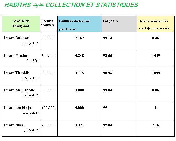 Hadiths collection et statistiques