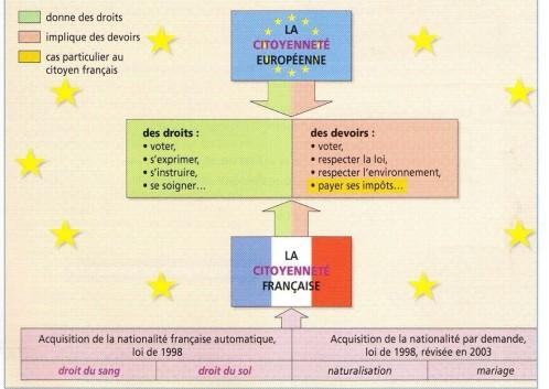 La citoyennete francaise schema