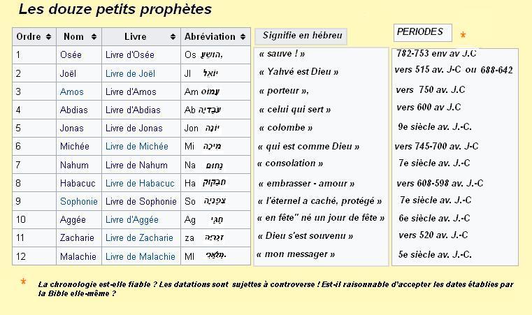 Les douze petis prophetes