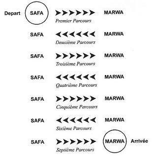 Parcour de safa a marwoua