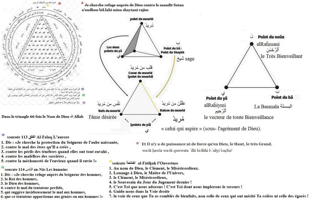 Triangle al f ti ah l ouverture dans le soufisme 1