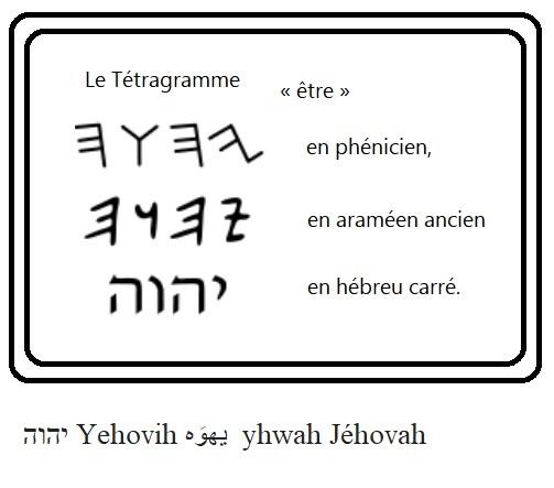 Yehovih yhwah jehovah